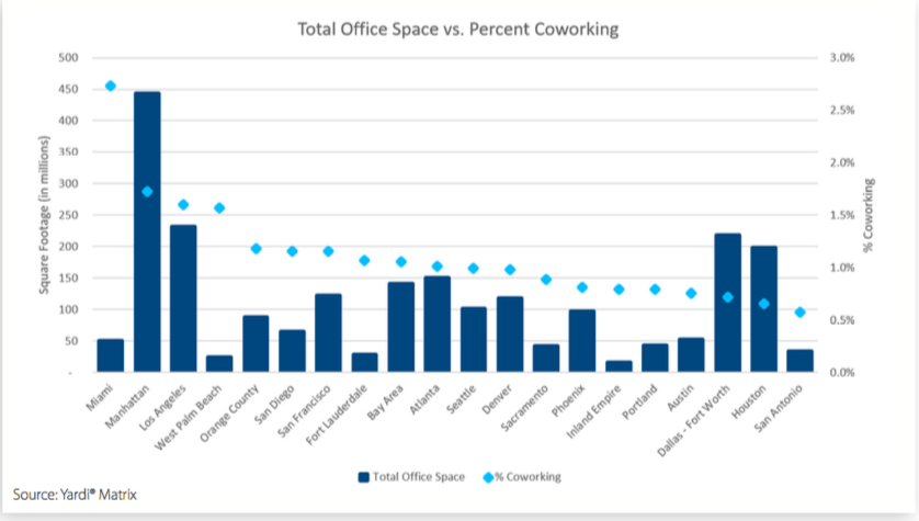 total office space vs. percent coworking